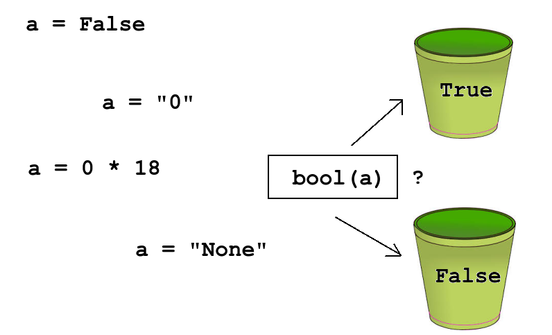 If/Else and conditional statements — Python book ...